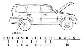Экспертиза автомобиля VIN
